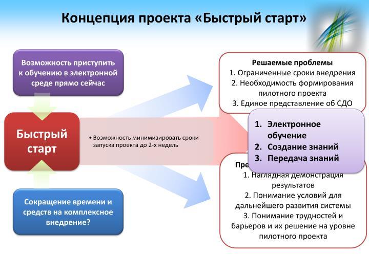 Концепция проекта «Быстрый старт»