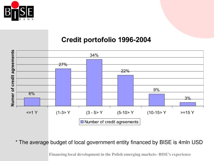 * The average budget of local government entity financed by BISE is 4mln USD