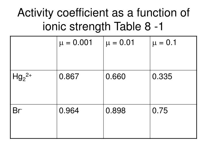 Activity coefficient as a function of ionic strength Table 8 -1