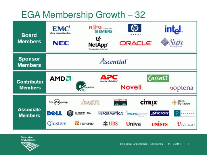EGA Membership Growth