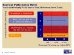 business performance matrix y axis is relatively fixed year to year movement is on x axis