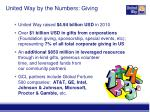 united way by the numbers giving