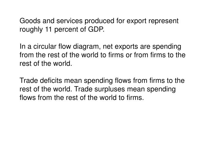 Goods and services produced for export represent roughly 11 percent of GDP.
