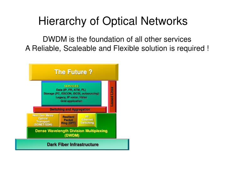 Hierarchy of optical networks