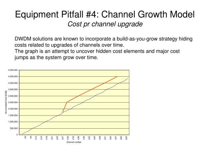 Equipment Pitfall #4: