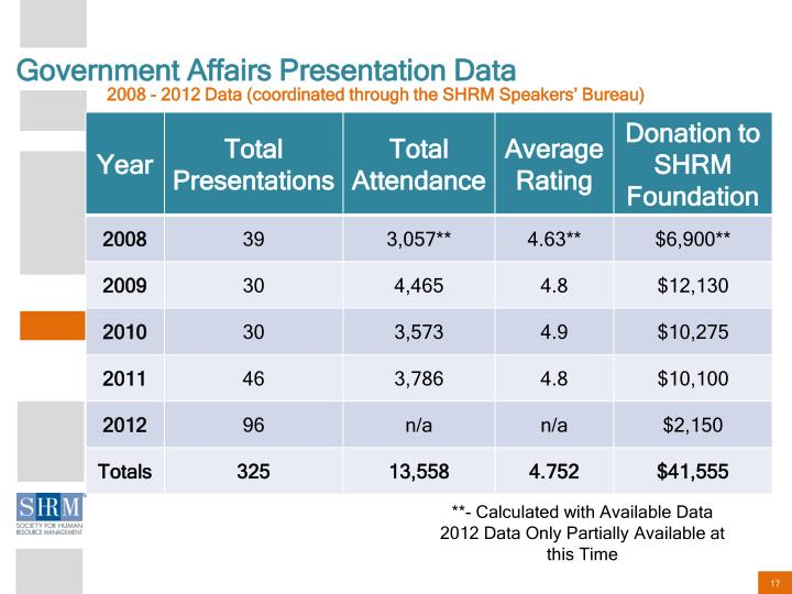 Government Affairs Presentation Data