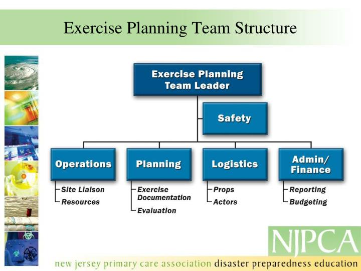 Exercise Planning Team Structure