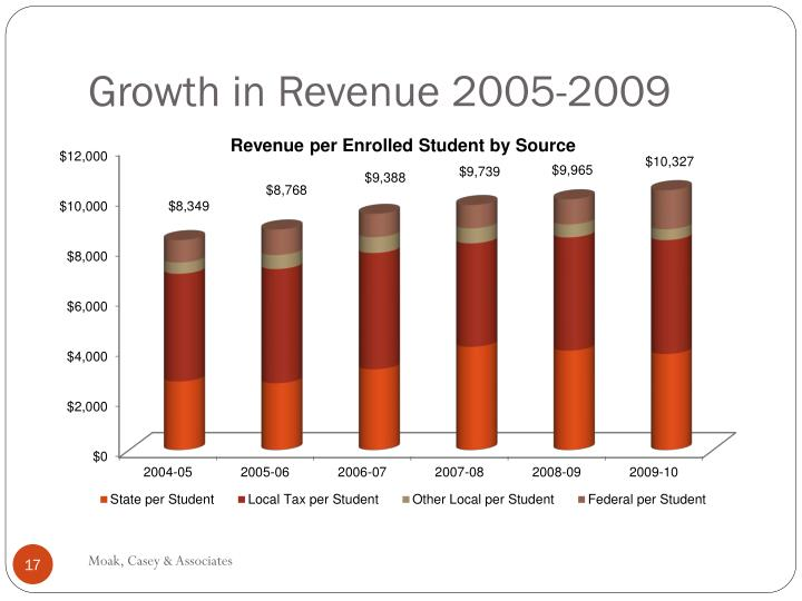Growth in Revenue 2005-2009