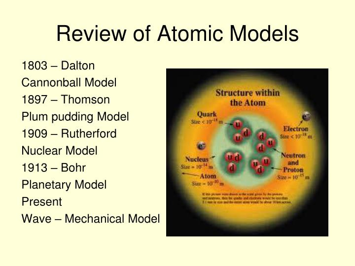Review of Atomic Models