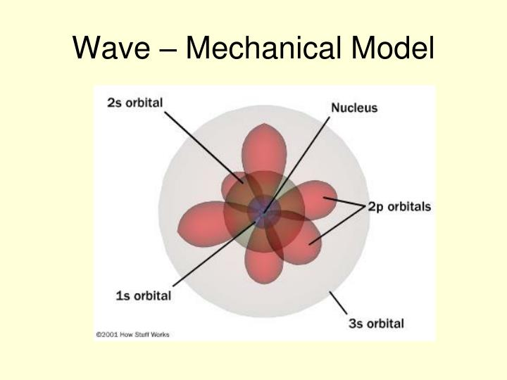 Wave – Mechanical Model