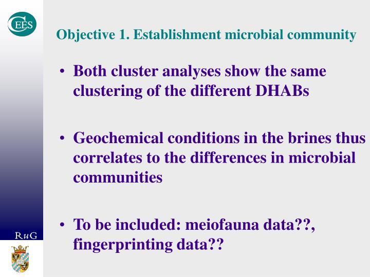 Objective 1. Establishment microbial community