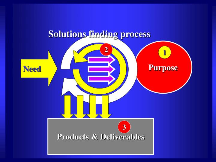 Solutions finding process