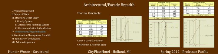 Architectural/Façade Breadth