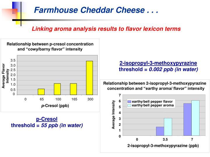 Farmhouse Cheddar Cheese . . .