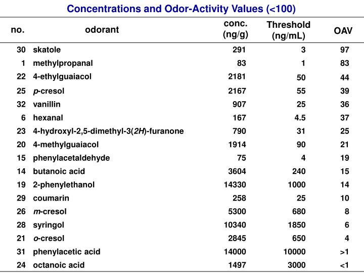 Concentrations and Odor-Activity Values (<100)