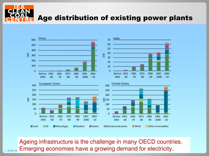 Age distribution of existing power plants