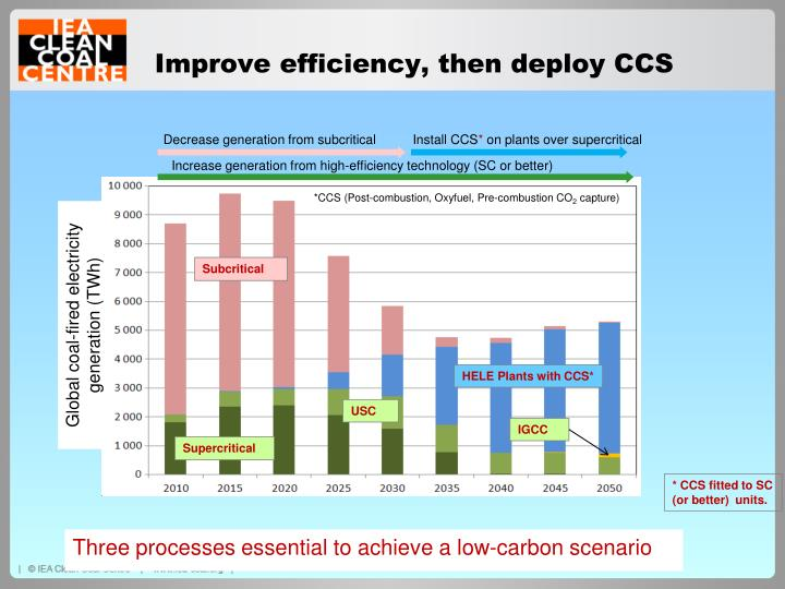 Improve efficiency, then deploy CCS