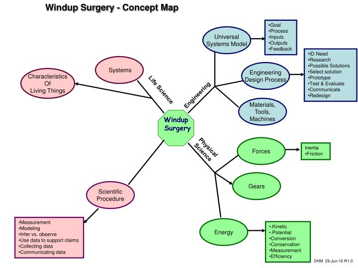 Windup Surgery - Concept Map