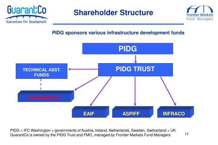Shareholder Structure