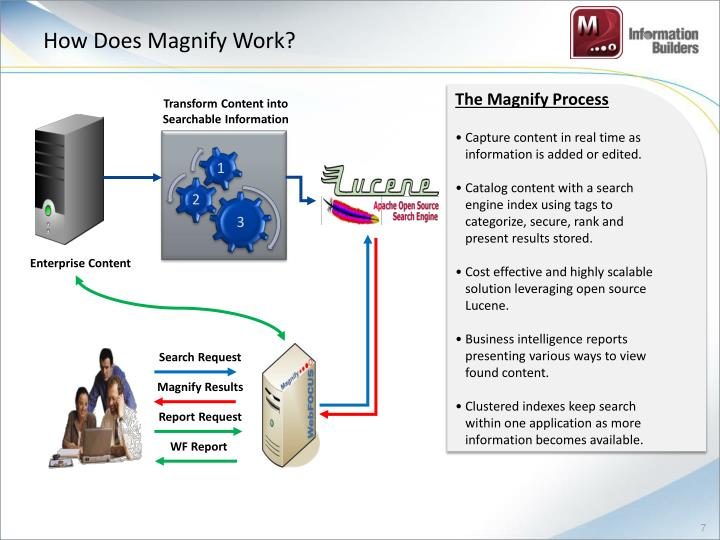 How Does Magnify Work?