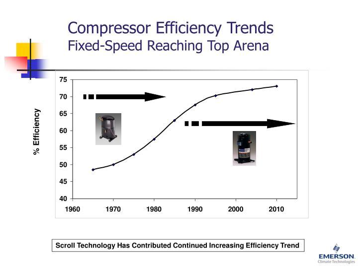 Compressor Efficiency Trends