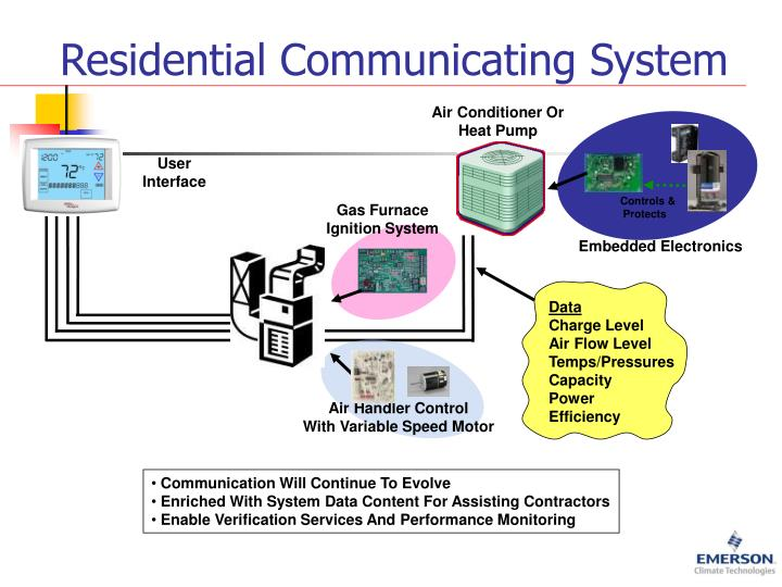Residential Communicating System