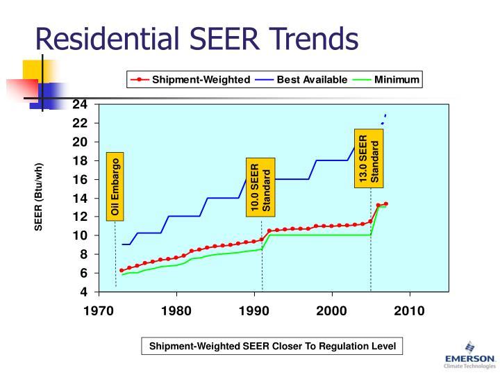 Residential SEER Trends