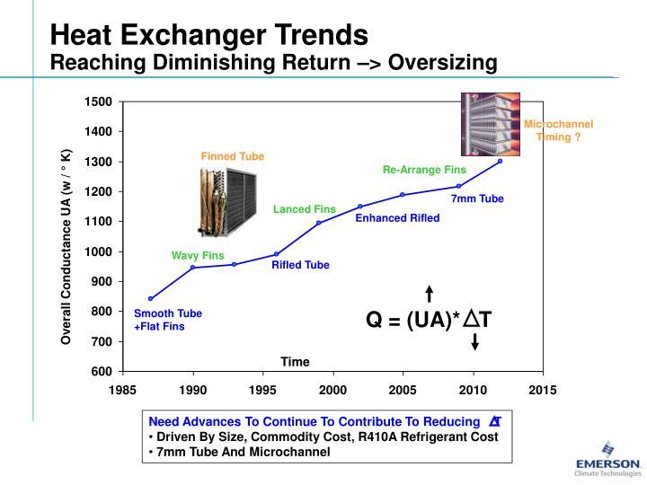 Heat Exchanger Trends