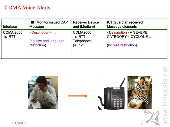 CDMA Voice Alerts