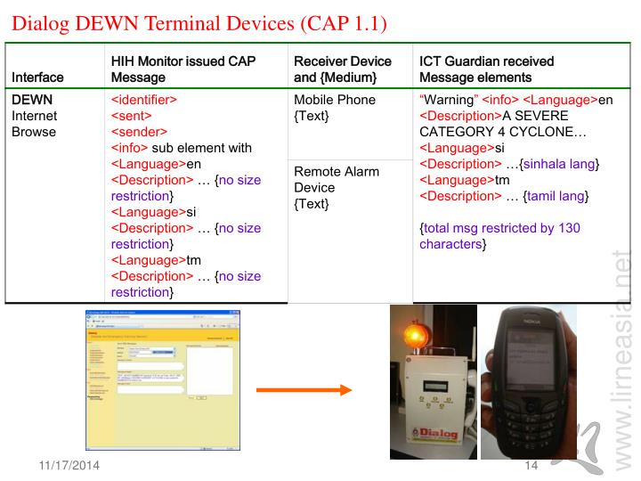 Dialog DEWN Terminal Devices (CAP 1.1)