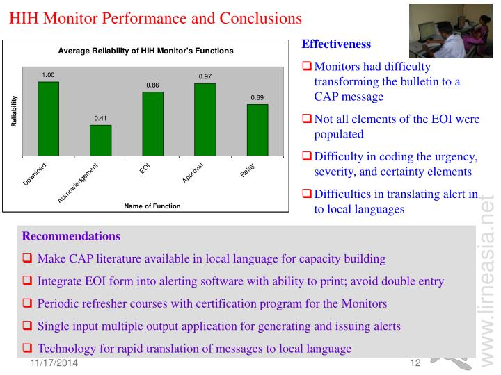 HIH Monitor Performance and Conclusions
