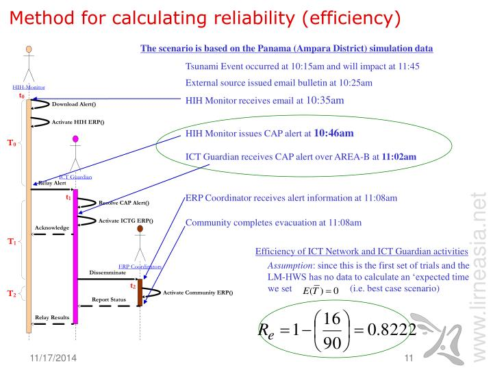 Method for calculating reliability (efficiency)
