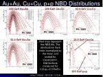 au au cu cu p p nbd distributions