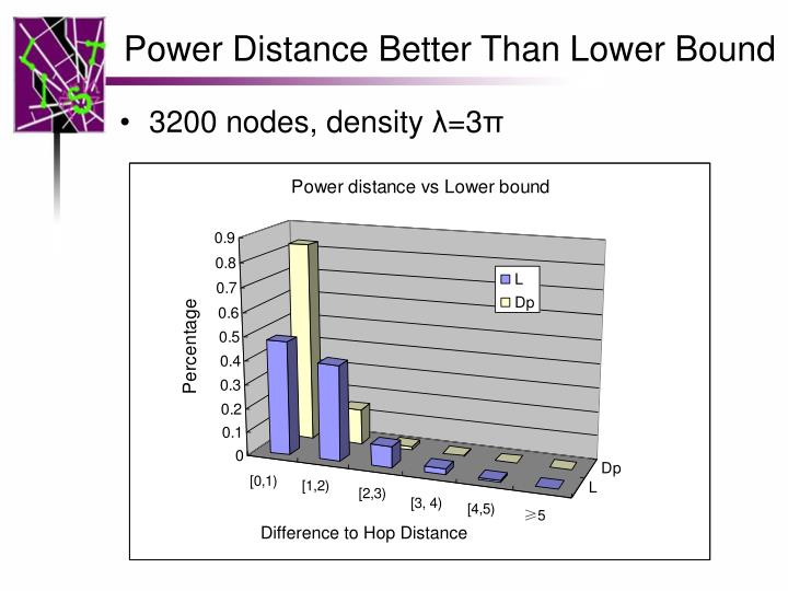 Power Distance Better Than Lower Bound