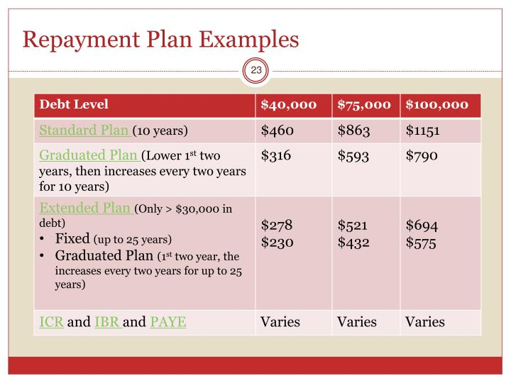 Repayment Plan Examples