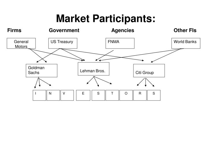 Market Participants: