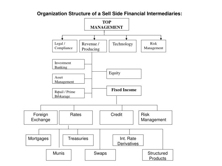 Organization Structure of a Sell Side Financial Intermediaries: