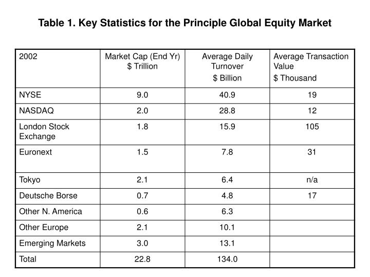 Table 1. Key Statistics for the Principle Global Equity Market