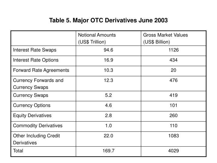 Table 5. Major OTC Derivatives June 2003