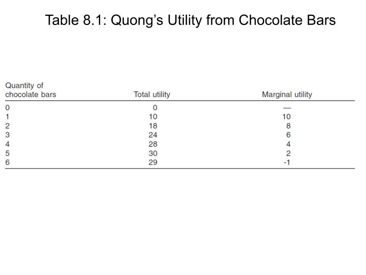 Table 8.1: Quong's Utility from Chocolate Bars