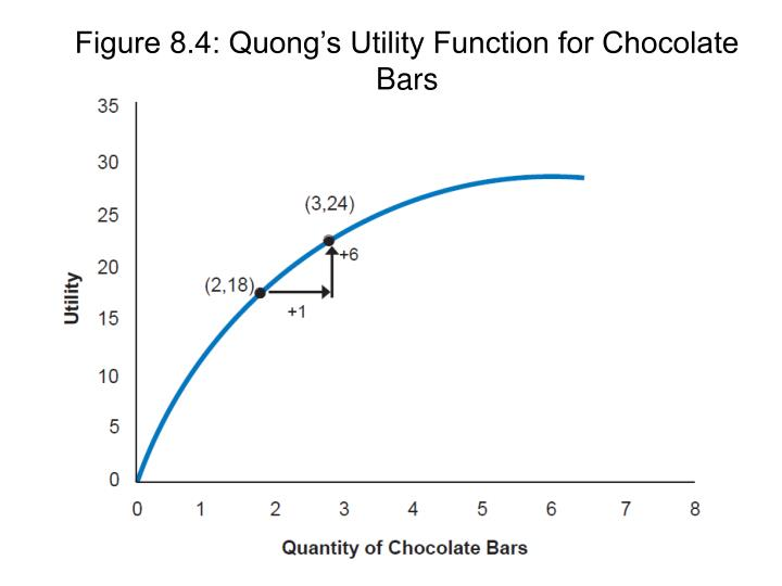 Figure 8.4: Quong's Utility Function for Chocolate Bars