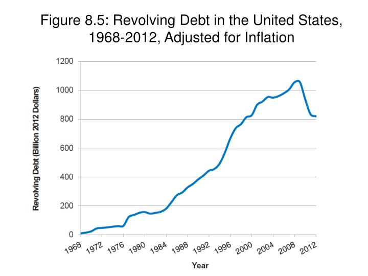 Figure 8.5: Revolving Debt in the United States, 1968-2012, Adjusted for Inflation