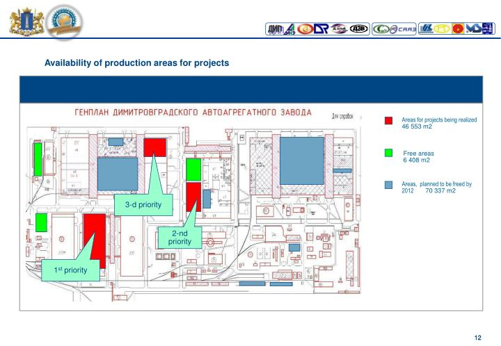 Availability of production areas for projects