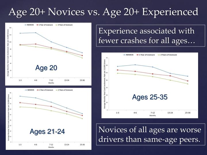 Experience associated with fewer crashes for