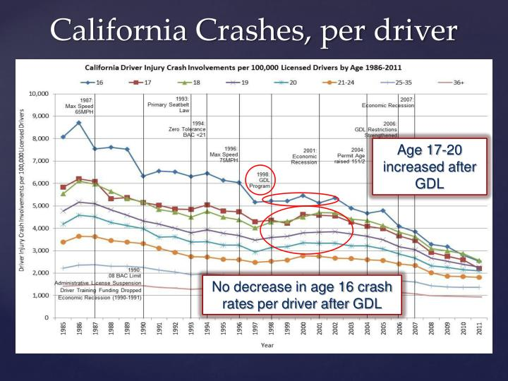 Age 17-20 increased after GDL