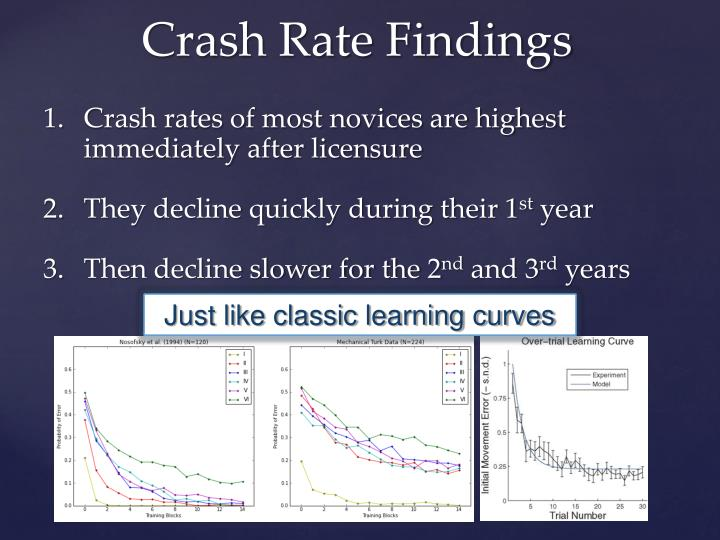 Crash rates of most novices are highest immediately after licensure