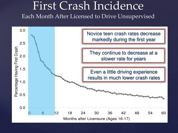 Novice teen crash rates decrease markedly during the first year