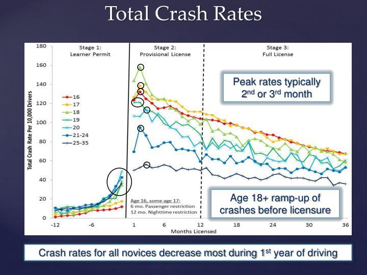 Peak rates typically 2