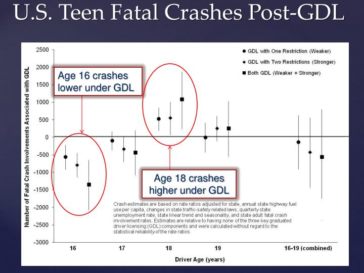 Age 16 crashes lower under GDL