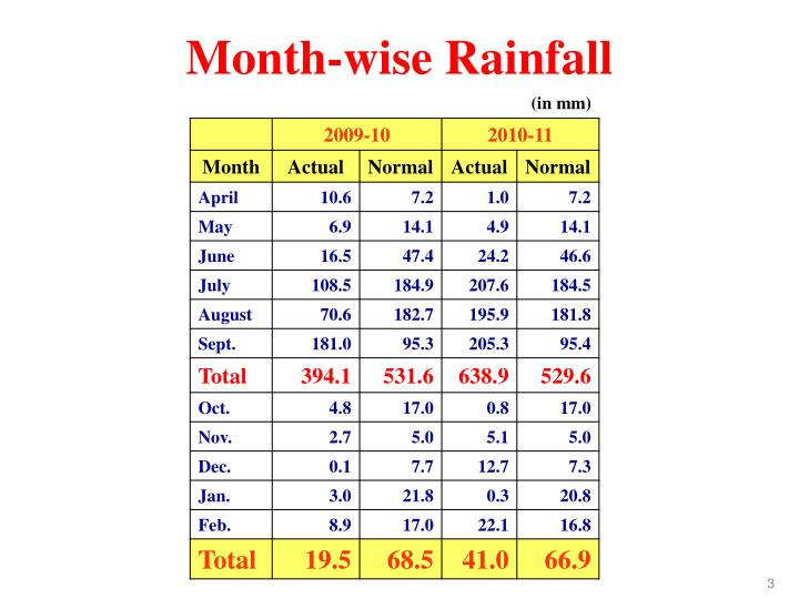Month-wise Rainfall